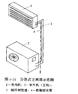 分体式空调-360百科