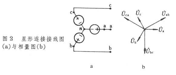 =0)才能保证电源内部没有环流。 三相负载按照三相阻抗是否相等可以分成对称三相负载和不对称三相负载。有些三相负载,诸如三相电动机、三相电炉等的三相阻抗完全相等,属于对称三相负载。一些由单相电工设备接成的三相负载,如生活用电、照明用电负载,通常是取一条端线和由中性点引出的中线(俗称地线)供给一相用户,取另一条端线和中线给另一相用户。按这样接法,3条端线上的负载不可能完全相等, 故属于不对称三相负载。 三相负载的连接方法与三相电源一样也有星形连接和三角形连接两种。中性点不与外界连接的星形连接和三角形连接都是只
